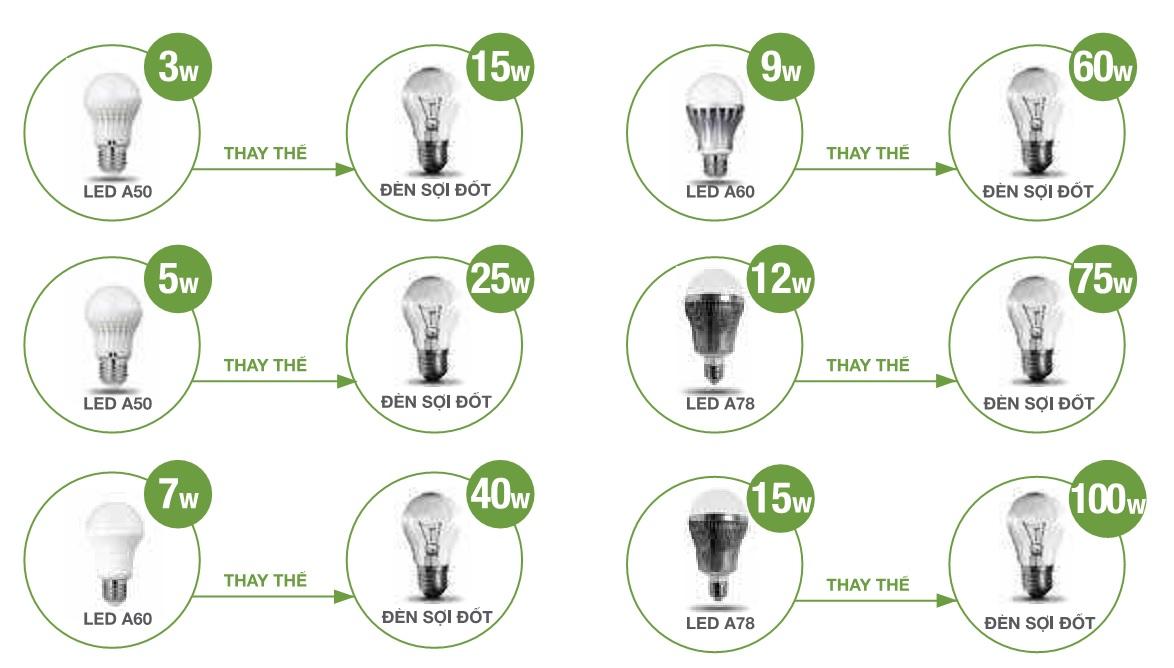 Một số ví dụ tính toán hiệu quả kinh tế khi sử dụng đèn LED