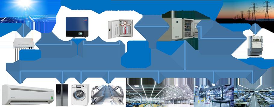 Giải pháp hệ thống điện mặt trời nối lưới cho văn phòng, Khách san, Nhà xưởng, Hộ gia đình,...